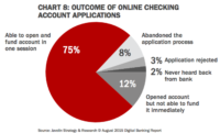 Outcome of online applications