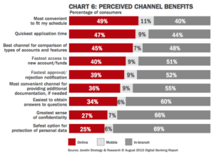 Perceived channel benefits