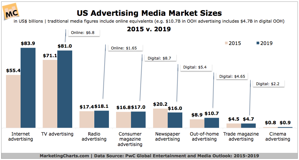 US Media Spend by Category