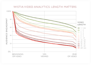 Video Length and Audience Engagement