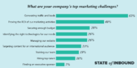 Proving ROI is a Top Marketing Challenge