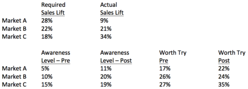 Lift, Awareness or Trial