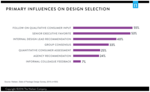 Primary Influences on Design Selection - Nielsen