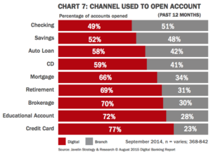 Channels Used to Open Accounts