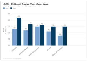 2015 vs 2016 Satisfaction among 4 largest banks