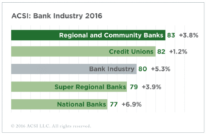 Regional banks lead customer satisfaction, with National Banks showing largest gain.