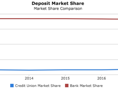 Credit Unions and Community Banks Struggle to Stay Relevant