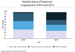 Market share of Loan Balances Originated 2010 to 2015