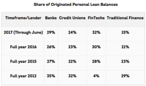 Share of Organic Personal Loan Balance