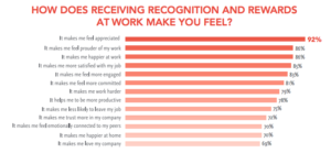 How does receiving recognition and rewards at work make you feel?