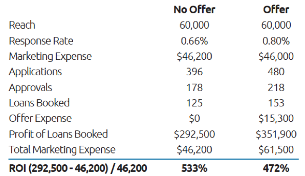 Direct Mail Results. Offer vs No Offer
