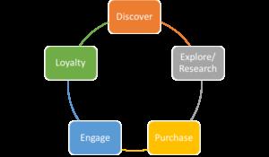 Buyer's Cycle