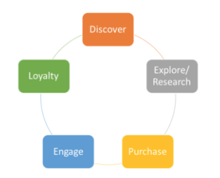 Buyer's Journey Chart: Discover, Explore, Purchase, Engage, Loyalty back to Discover.