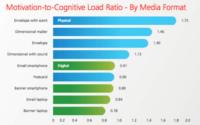 Effectiveness of Media Types