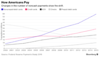 Decline in Check Use in America