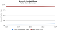 Bank vs CU Market Share Chart