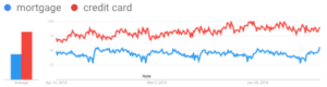 Search Trends: Mortgages and Credit Cards