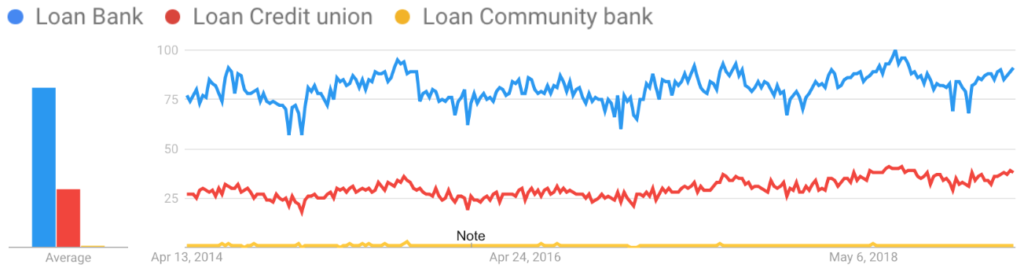 Search Trends: Bank vs Credit Union Loans