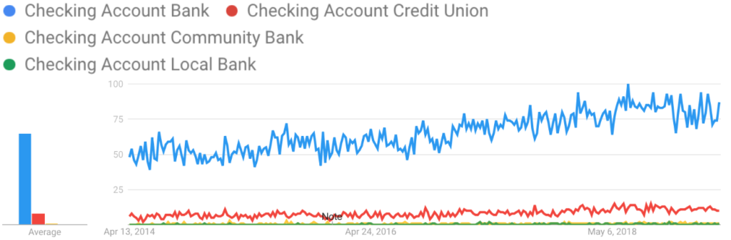 Search Trends: Checking Accounts Bank vs Credit Union