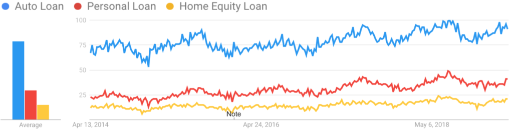Search Trends: Retail Loans