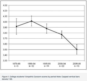 College student's Empathetic Concern Scores