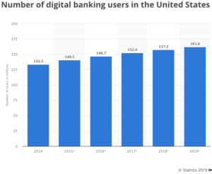 Number of Digital Banking Users in America, 2014-2019