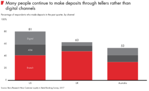 Many people make deposits through tellers rather than digital channels
