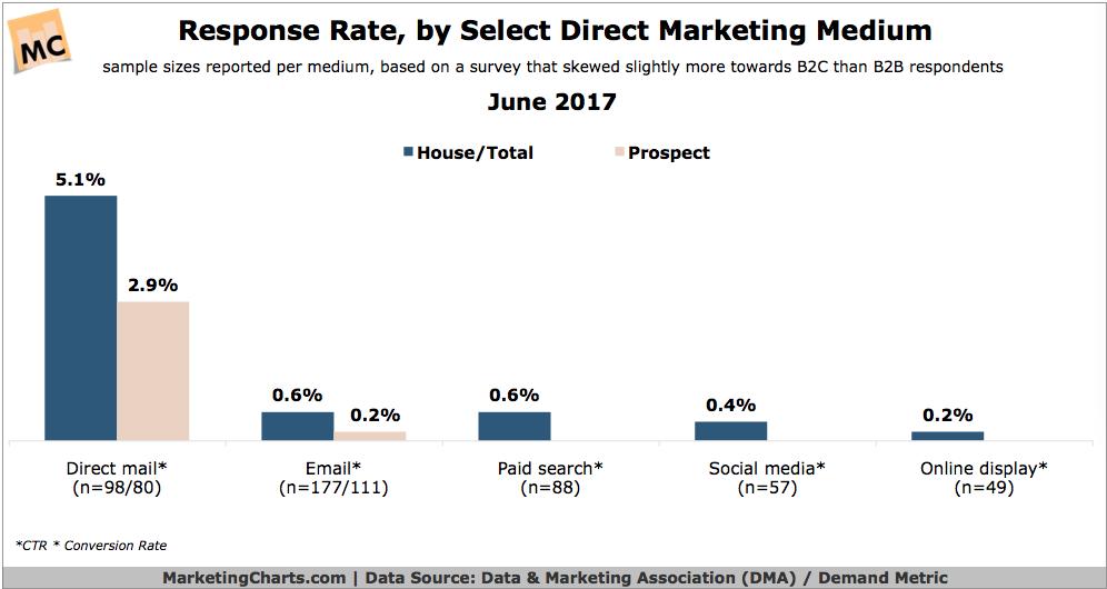 Response Rate by Marketing Medium