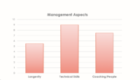 Management Chart