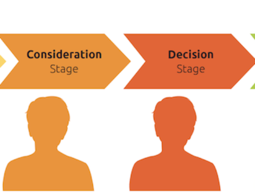 Assessing Your Customer/Member Journey